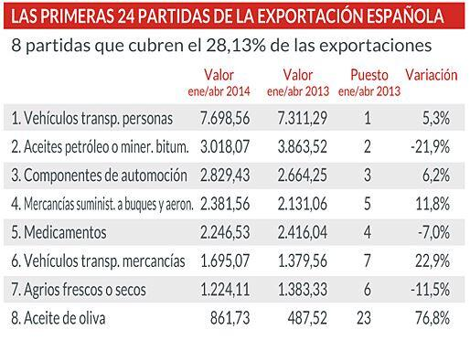 ¿Cuáles son los productos que más exporta España? Aquí los tenéis: #Internacionalizacion http://t.co/tvJq8OxYsI