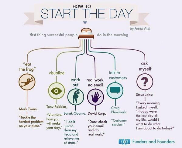 How to start the day, the way successful  people do. http://t.co/o766J6FXxy (Via @HappySan) #inspiratie