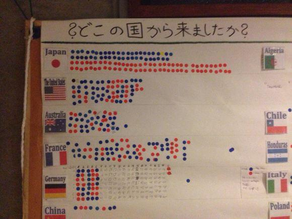Cultural contrasts: What happens when hostel guests are asked to place stickers next to their country of origin flags http://t.co/uceQ5n1A7H