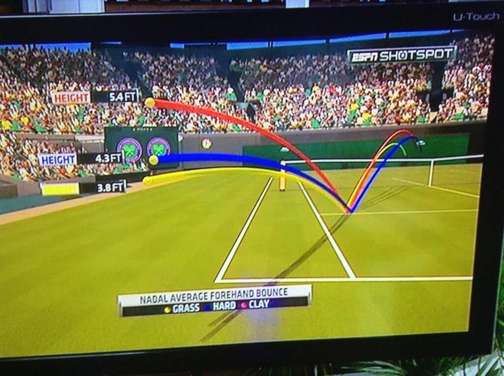 RT @Eduardo15Varela: La diferencia en el pique de la pelota de Rafael Nadal en pasto 1.03m, cemento 1.3m y arcilla 1.64m #WIMBLEDONxESPN ht?