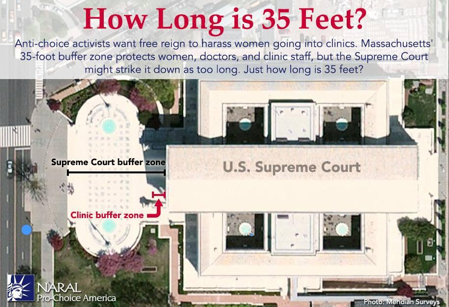 Feminist news on our radar: SCOTUS strikes down protest buffer zones outside abortion clinics http://t.co/ceEhQP0mt8 http://t.co/KvfGsBA2wb