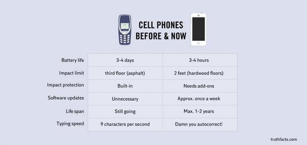 Cellphones then and now http://t.co/jKxJSBM0oS http://t.co/4yA7Ob1K2W