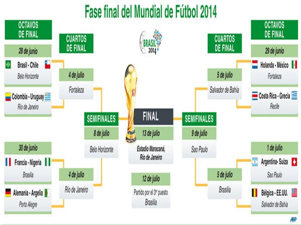 Así quedaron las llaves de octavos de final del Mundial Brasil 2014 http://t.co/QLcmLF6U6h #Mundial2014 http://t.co/D8zRN9S8Zy