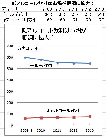 日経新聞が新聞に載せたグラフが恣意的すぎると話題