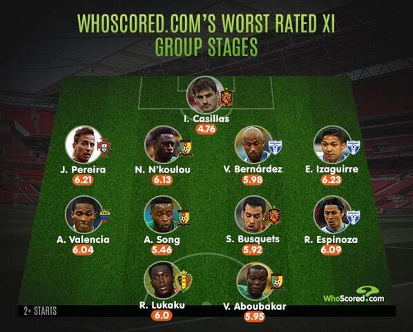 Iker Casillas, el peor portero del Mundial y la peor puntuación del XI más malo del Mundial. Penoso dato. http://t.co/mtYMcxZowT
