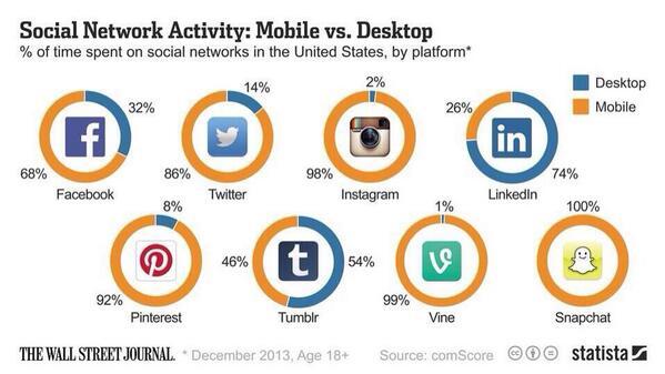 Social net activity: mobile v desktop (WSJ/comScore/statista) http://t.co/EB6l8zaVPm