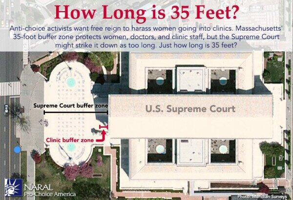 """The Court's buffer zone is a lot bigger than that allotted for clinics in Massachusetts"" http://t.co/4sN3gzBz9C http://t.co/Om9Pvp56mL"