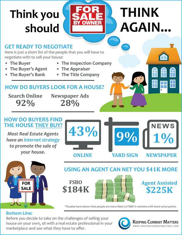 Why #FSBO is a bad idea #RealEstate @KCMcrew http://t.co/6Sj1mVumTQ
