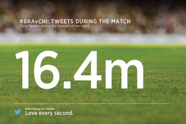 Con 16.4 million de tweets, #BRA v #CHI es el partido más tuiteado del #Mundial2014 http://t.co/7GwXL3XoPS vía @TwitterData