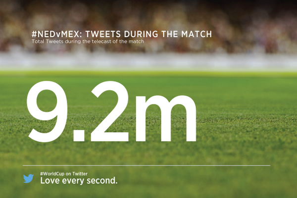 "New record ""@TwitterData: 9.2 million Tweets about #NED v #MEX during the match http://t.co/K7dlSOpedl"""