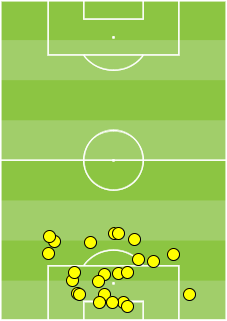 24 - Touches by Manuel Neuer in the first-half v #ALG. Sweeper. #GER http://t.co/7G1ACUXLBi