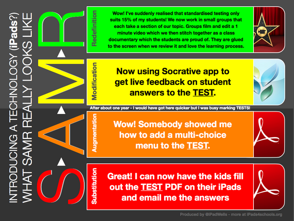 Another great explanation about SAMR from @ipadwells #ISTE2014 http://t.co/0et12Vdybg