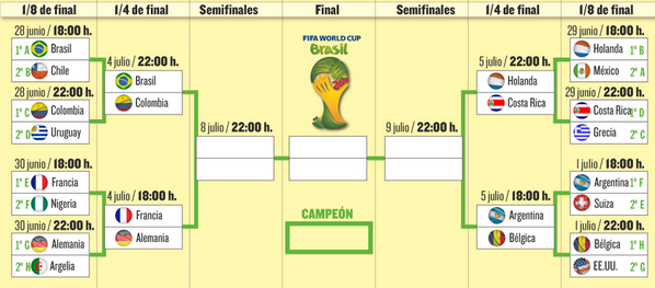 ¡FINAL! #BEL 2-1 #USA. Bélgica se clasifica para cuartos de final. Ya tenemos todos los cruces: #MundialMD http://t.co/IzIi9SlukH