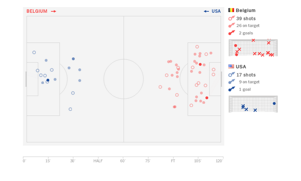 An amazing Tim Howard performance. Here are all 39 - 39! - shots he faced http://t.co/8xIU6UENck http://t.co/OGKYy0RA8U