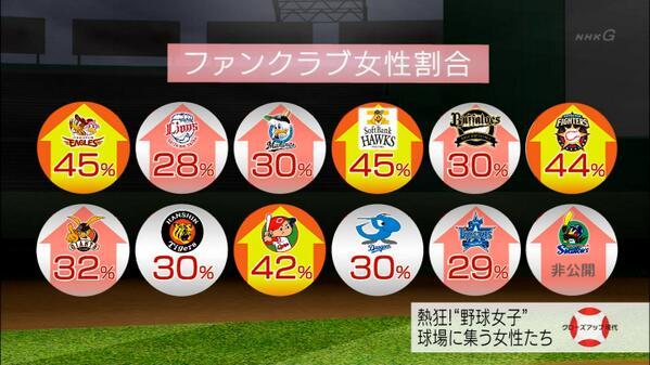 野球は中高生、サッカーは中高年(56)YouTube動画>13本 ->画像>230枚