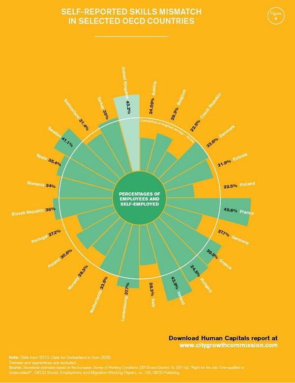 43% of UK workers have skills they aren't using at work - third highest in OECD #humancapitals by @CityGrowthCom http://t.co/gnC6sCh9wK