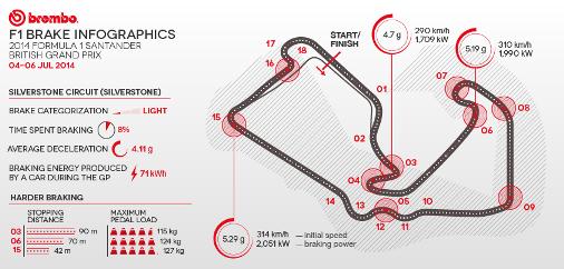 Infographic Ideas infographics indianapolis : brembo moto gp brake infographics: tt assen @motogp @speedtvaus ...