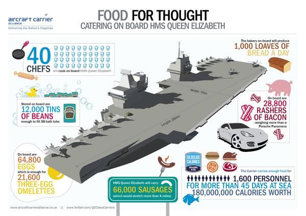 HMS Queen Elizabeth will need a lot of food to keep its crew fed once operational... http://t.co/FuCYNv43kN