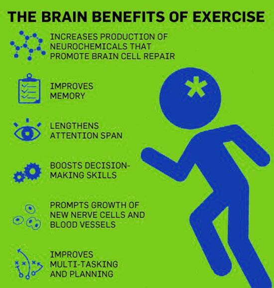 "benefits of exercise research paper Exercise and the heart edd has a clinical and research interest in ""one of the key benefits of exercise is that it helps to control or."