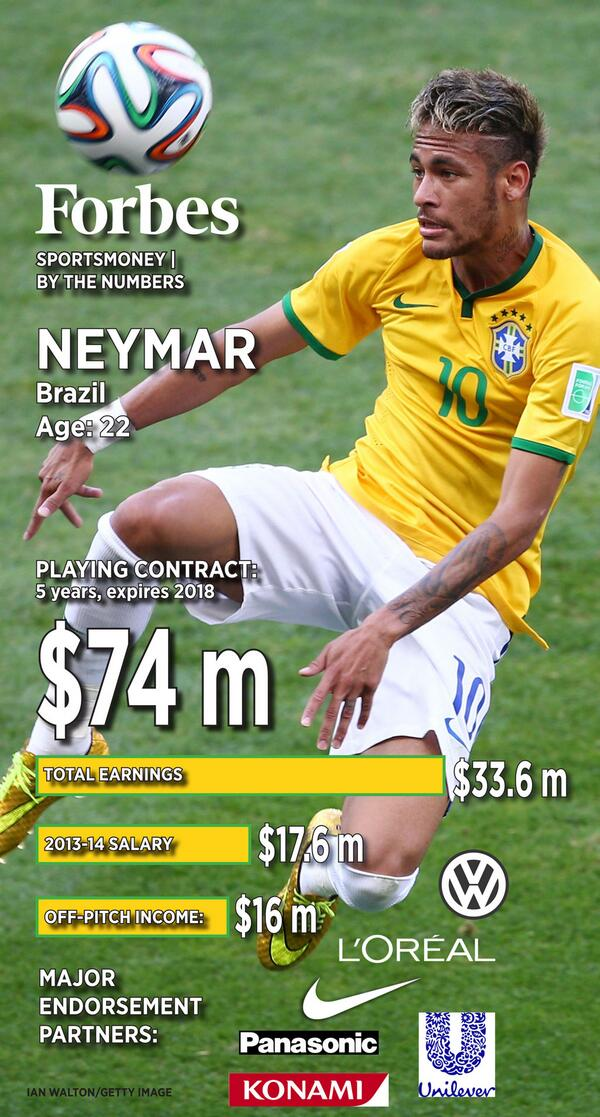 Neymar by the numbers: ⚽⚽ ⚽      http://t.co/TWCUzzYp9z …    #Brazil #Neymar #BRAvsCOL #WorldCup #tfbjp #FF http://t.co/YYoSTsRxi4