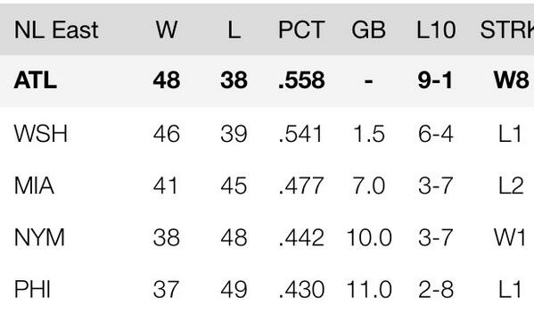NL East standings as of July 4, 2014 http://t.co/5o63DZSxRE