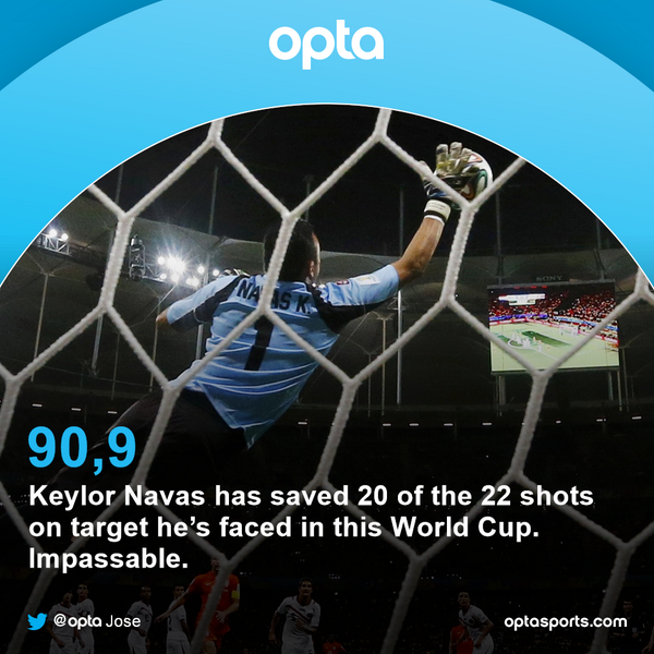 20 - Keylor Navas is the #CRC goalkeeper with the most saves in the World Cup history. Impassable. http://t.co/rMjJ5rwuEr