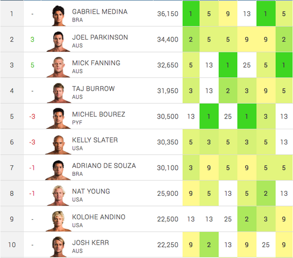 Here's how the @ASP Top 10 shakes out after the #JBayOpen - http://t.co/YYz9IA1eMd