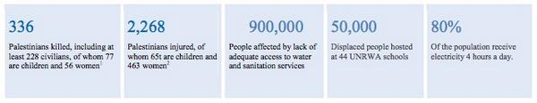 #Gaza: 900,000 people affected by lack of adequate access to water and sanitation services
