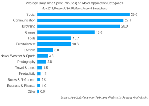 The Apps People Are Using Now http://t.co/cDB0vf9ENp http://t.co/LsvOuE5Wlq