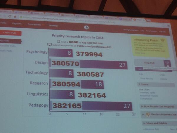 Priority research tòpics in CALL #antwerpcall2014 http://t.co/0HqLvEhyws