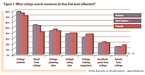 What's the top INFLUENTIAL channel for prospective students? Sorry, it's not Twitter http://t.co/yue4vnKwYx #casesmc http://t.co/WFsHBvhQJN