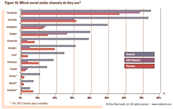 Which social media platforms do prospective students & parents use? http://t.co/Tm5Fa1DXQ7 #hesm #casesmc #sachat http://t.co/CdfArwpSdd