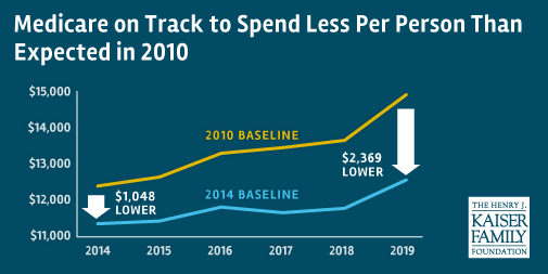 #Medicare spending expected to be $1000 lower per person in 2014 than was projected in 2010 http://t.co/t0DbDuFCIR http://t.co/ebMOAJstT7