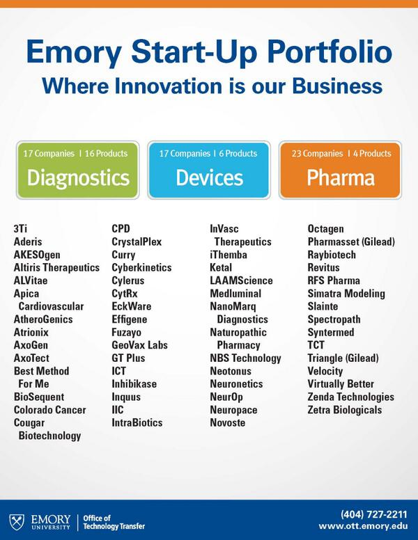 Impressive RT @EmoryOTT: New #startup graphic to share!  Lot's of great companies in the mix! http://t.co/45YqBryzL2