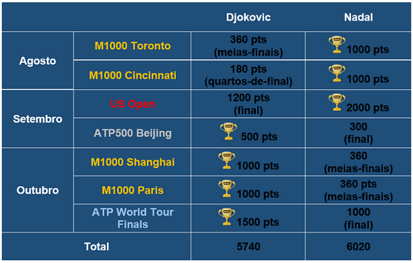 Djokovic has yet to defend 4 titles, but Rafa has more points to defend until the end of 2014 http://t.co/RWIm6Ta9r9 http://t.co/g4T4QQliDi