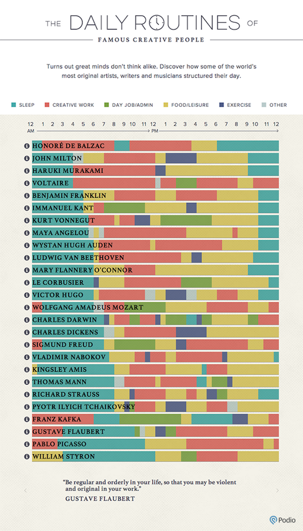 Great infographic of the daily routines of famous original minds: http://t.co/Ht7sMk6aXK http://t.co/MqEXpqkm07  RT@lifehacker #creativity