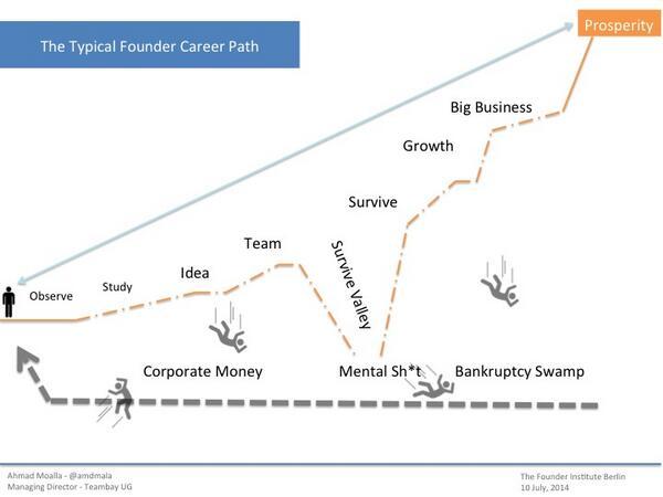A Typical #startup founder career path: http://t.co/MTocDlayb6 via @amdmala