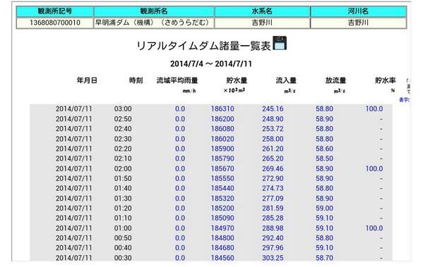 【速報】早明浦ダムの貯水率が100%になりました。うどん茹で放題です。ご確認ください http://t.co/hUsL9PTgkJ