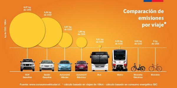 Nuestra forma de transportarnos deja una huella en el planeta. Mira acá cuanto emite tu modo de transporte. http://t.co/YdDVs2oeXD