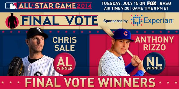 A Windy City sweep! @ARizzo44 (8.8 million votes) and Chris Sale (6.7 million) win #FinalVote sponsored by Experian. http://t.co/ioQwE5SKKK