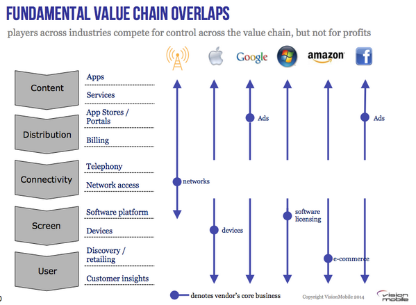 Apple, Google, Amazon, Facebook compete for value chain control, but not for profits http://t.co/xPZVjRePxt http://t.co/Qt7rUgGejg