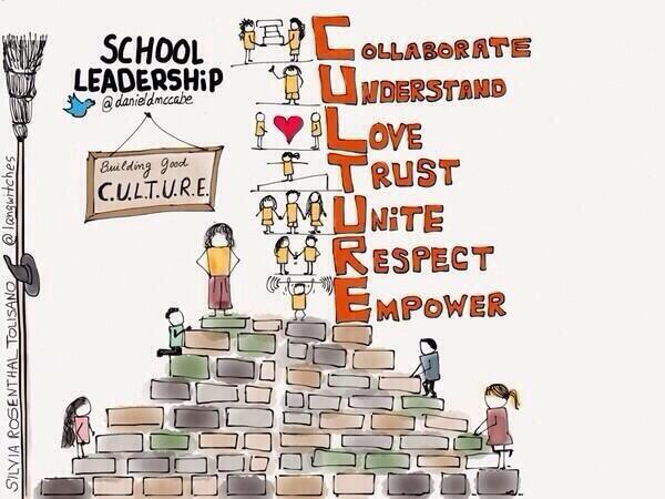 """RT @Jsaboda524: """"@bethhill2829: """"@danieldmccabe: CULTURE Is Contagious. #edchat http://t.co/xQycOXW0sN"""" Great graphic! Definitely worth sharing."""" #culture"""