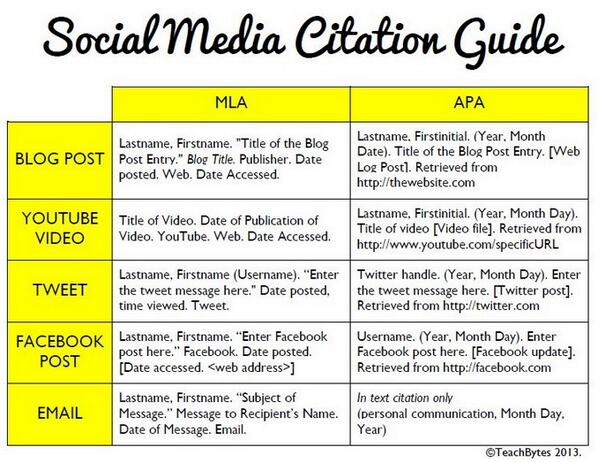 """MT @mrjkemp: """"@thetrudz: How to formally cite a tweet & other social media content. http://t.co/BdFIWvLynq http://t.co/CjJF1LhfpA #Engchat"""