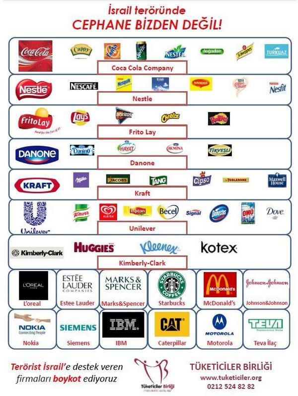 Tüketici Birliği İsrail terörüne destek veren firmaları açıkladı. Siz de cephane taşıyanlardan olmayın! https://t.co/qMlmGx6X8V