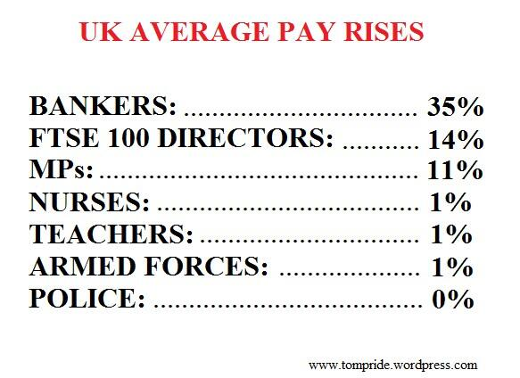 Bankers still claim bonuses, & MPs on 11%+, yet #teachers still on 1% pay rise below inflation. @MarrShow #ukedchat http://t.co/3O3XOPTPOD