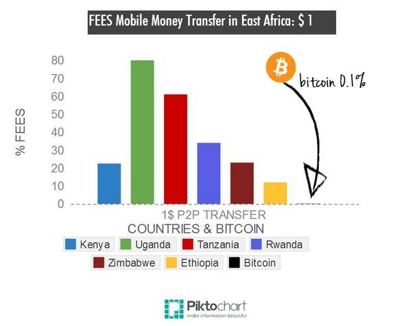 RT @pesa_Africa: #Bitcoin Compared against #EastAfrican Mobile Money Operators: % Fees for sending $1 across #EastAfrica on mobile http://t…