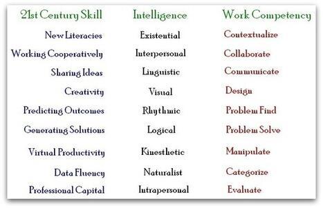 What does Multiple Intelligence look like in a #GlobalKnowledgeEconomy? http://t.co/YzDwqnoebW