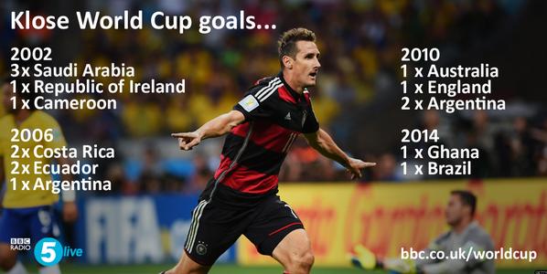 #WorldCup top scorer Klose is subbed: Klose #GER 16 Ronaldo #BRA 15 G.Muller #GER 14 Fontaine #FRA 13 Pelé #BRA 12 http://t.co/8TJLd0LKAK