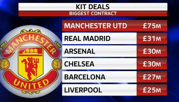 BshiYgUCEAEJ28v Manchester Uniteds new Adidas kit deal is ENORMOUS compared to Europes biggest clubs