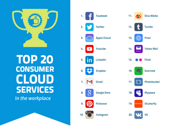We are honored to be included in @SkyHighNetworks' Top 20 #cloud services! Full report here: http://t.co/yfsOBLCTtR. http://t.co/9p77zh74qd